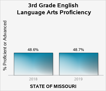 MCDS Portal | Missouri Department of Elementary and