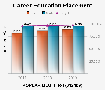 In 2016 the placement rate for career education students in the POPLAR BLUFF R ONE school district was 95 percent, compared to 96 percent in the state of Missouri.|In 2017 it was 82 percent, compared to 96 percent.|In 2018 it was 87 percent, compared to 96 percent.