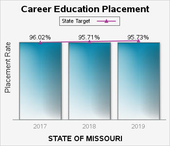 MCDS Portal | Missouri Department of Elementary and Secondary