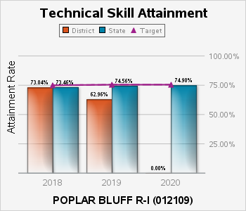 In 2016 the technical skill attainment rate for career education students in the POPLAR BLUFF R ONE school district was 60 percent, compared to 74 percent in the state of Missouri.|In 2017 it was 53 percent, compared to 73 percent.|In 2018 the district matched the state of Missouri rate of 73 percent.