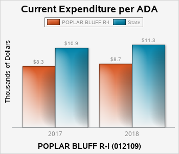 In 2018 the current expenditure per average daily attendance in the POPLAR BLUFF R ONE school district was 8712 dollars, compared to 11342 dollars in the state of Missouri.
